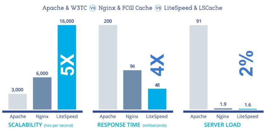 Litespeed Cache Server vs Nginx vs Apache